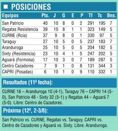 posiciones Regional11
