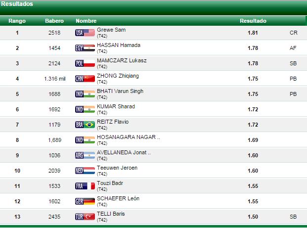 clasificación Jonathan Avellaneda Doha T42